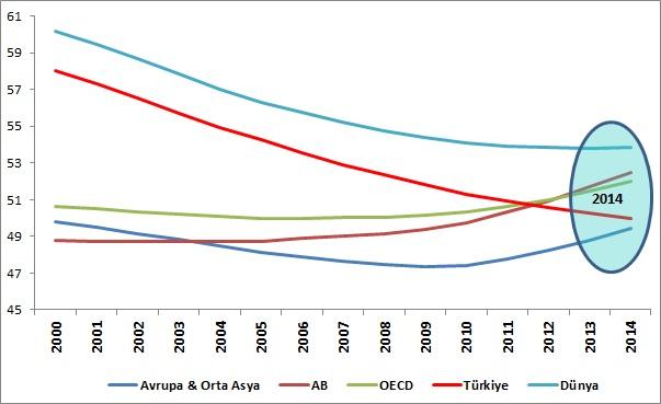 3-age-dependency-by-regions-TR
