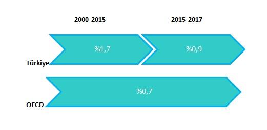 5-annual-average-increase-in-labor-productivity-TR